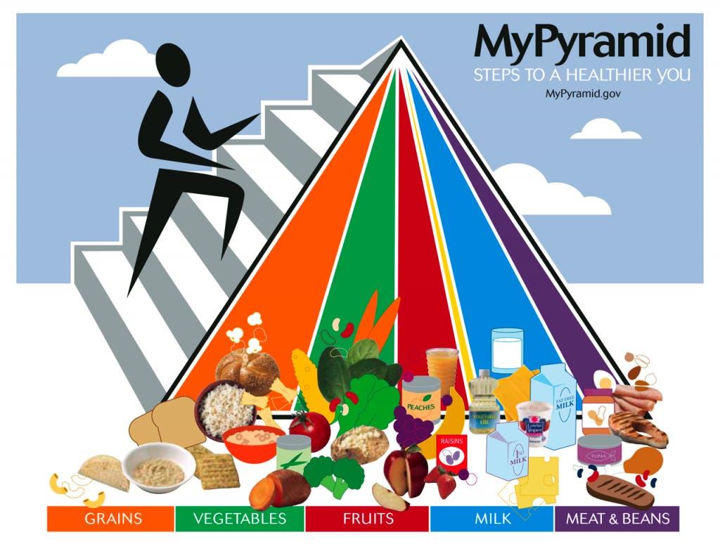 MyPyramid americana del 2005